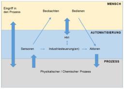 Gesamtsicht auf einen automatisierten Prozess